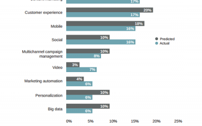 2015 Digital Trends from Adobe & eConsultancy (part1 – today about 2014)