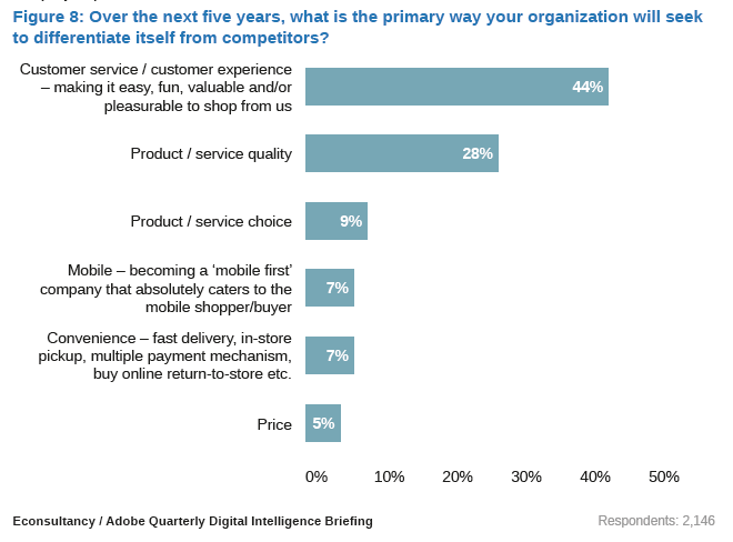2015 Digital Trends from Adobe & eConsultancy (part3) – The CX, Customer Experience