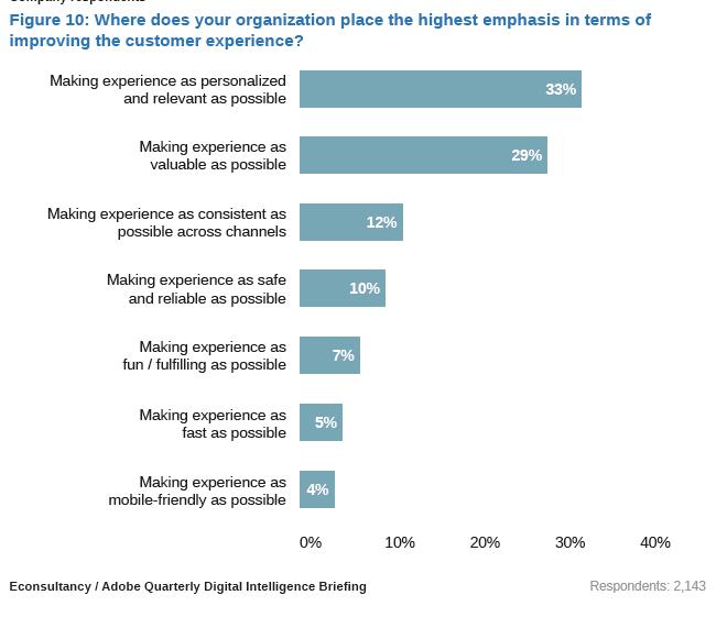 digital marketing customer experience 2015