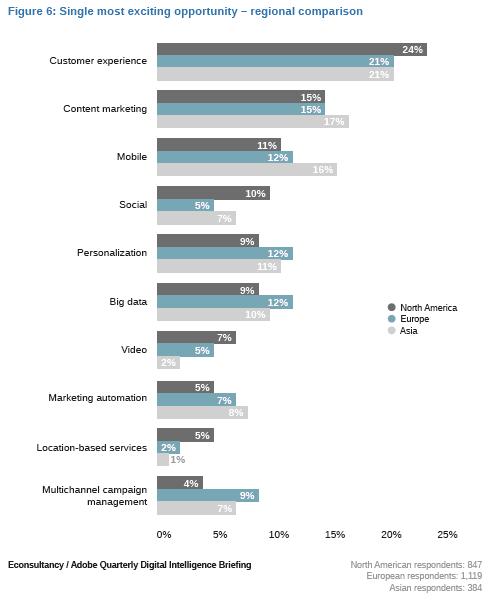 digital marketing experience 2015