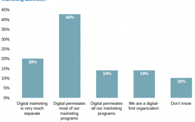 2015 Digital Trends from Adobe & eConsultancy (part2)