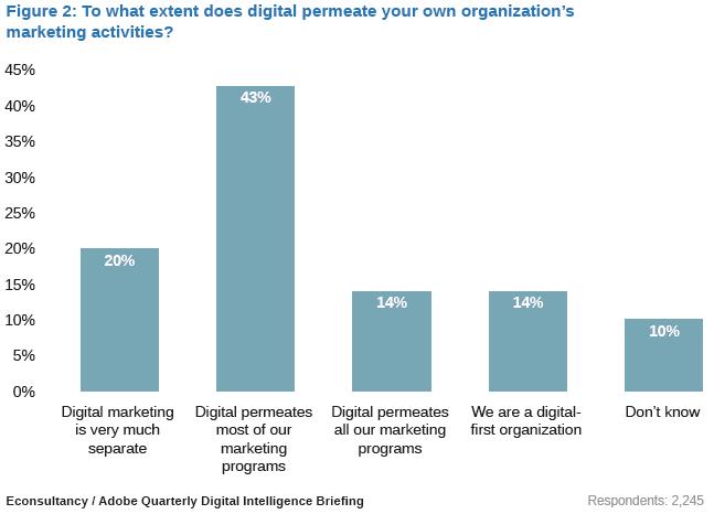 digital_and_marketing_activities