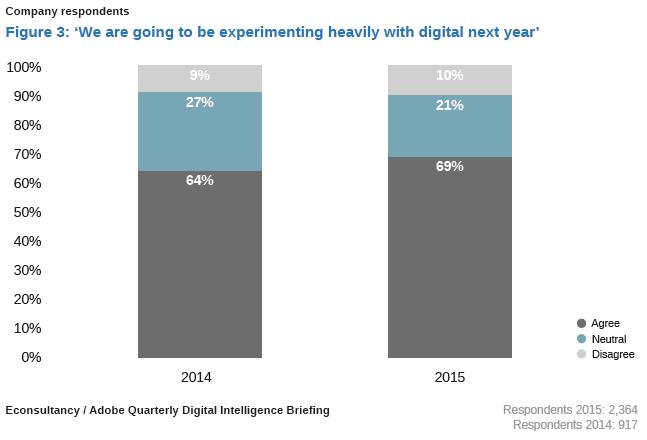 digital marketing experimenting 2015