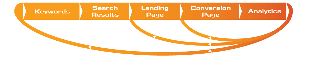 website optimization services oakville