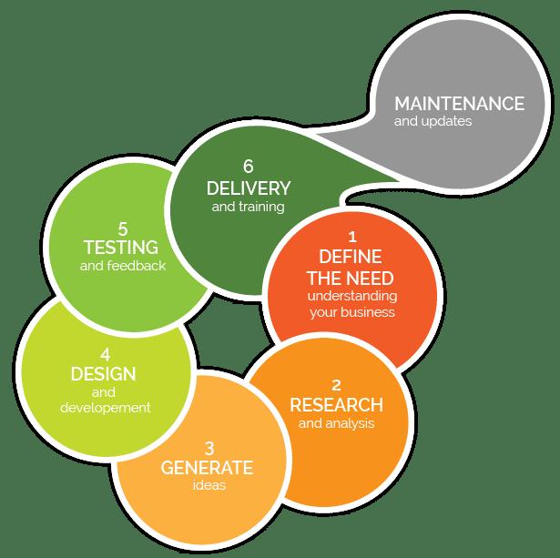 website design and online testing oakville